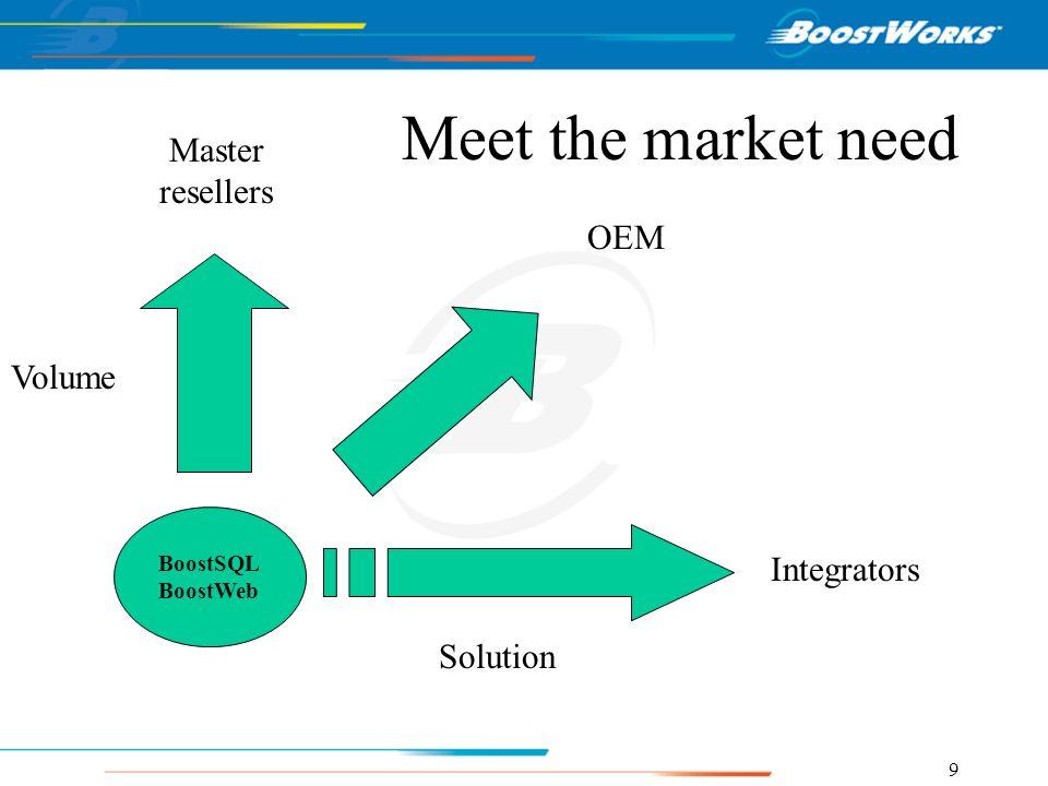 9 BoostSQL BoostWeb Integrators Master resellers OEM Volume Solution Meet the market need