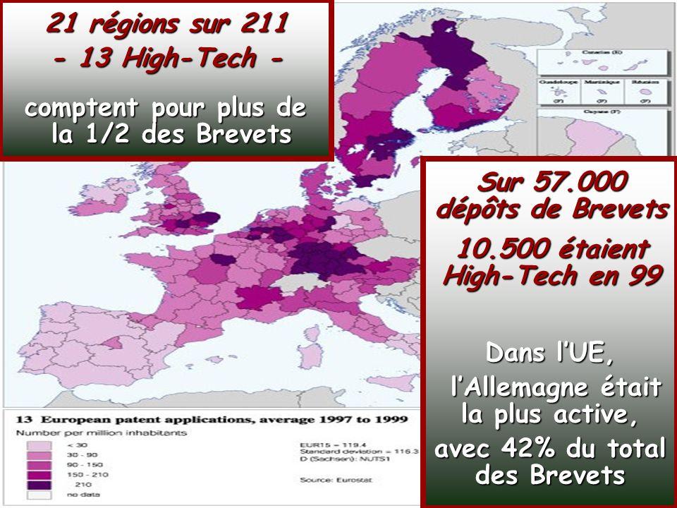 SOCIETE DE LA CONNAISSANCE Jean-Marie ROUSSEAU PARIS - REPERES 3/06/2002 6PRFR 10 Politique régionale Sur 57.000 dépôts de Brevets 10.500 étaient High-Tech en 99 Dans lUE, lAllemagne était la plus active, avec 42% du total des Brevets Sur 57.000 dépôts de Brevets 10.500 étaient High-Tech en 99 Dans lUE, lAllemagne était la plus active, avec 42% du total des Brevets 21 régions sur 211 - 13 High-Tech - comptent pour plus de la 1/2 des Brevets 21 régions sur 211 - 13 High-Tech - comptent pour plus de la 1/2 des Brevets