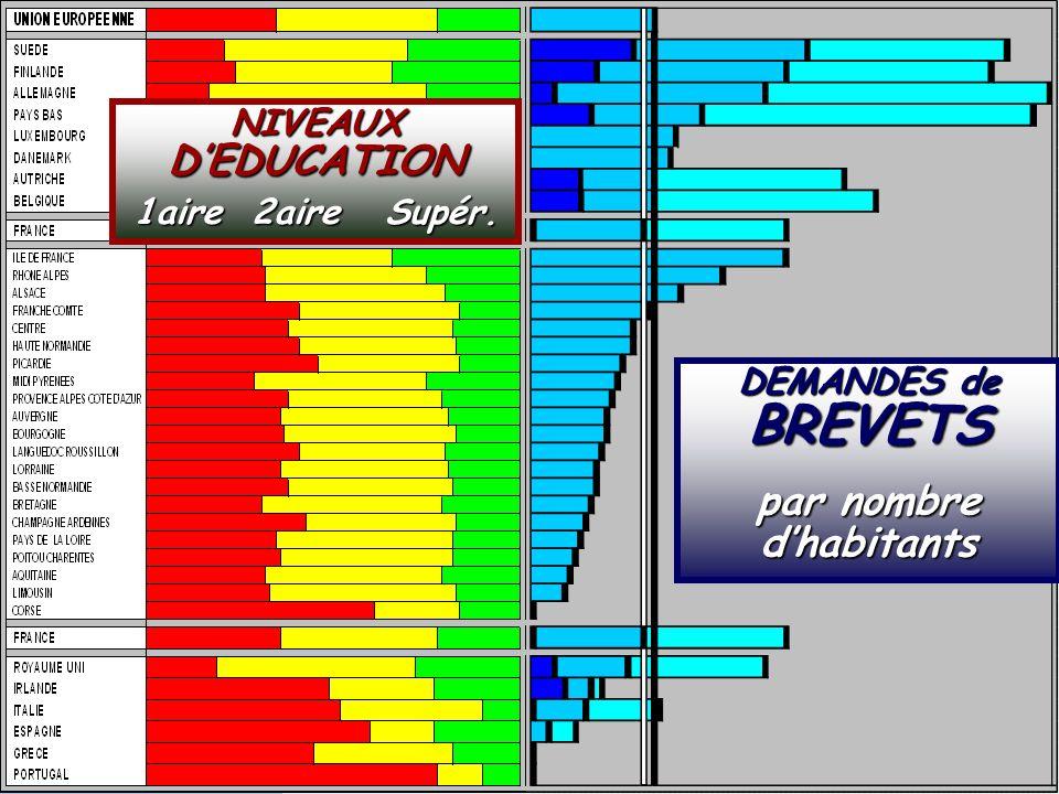 SOCIETE DE LA CONNAISSANCE Jean-Marie ROUSSEAU PARIS - REPERES 3/06/2002 6PRFR 11 Politique régionale DEMANDES de BREVETS par nombre dhabitants NIVEAUX DEDUCATION 1aire 2aire Supér.