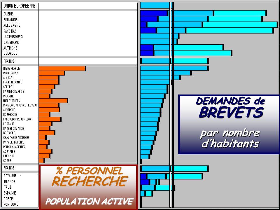 SOCIETE DE LA CONNAISSANCE Jean-Marie ROUSSEAU PARIS - REPERES 3/06/2002 6PRFR 13 Politique régionale % PERSONNEL RECHERCHE POPULATION ACTIVE DEMANDES de BREVETS par nombre dhabitants