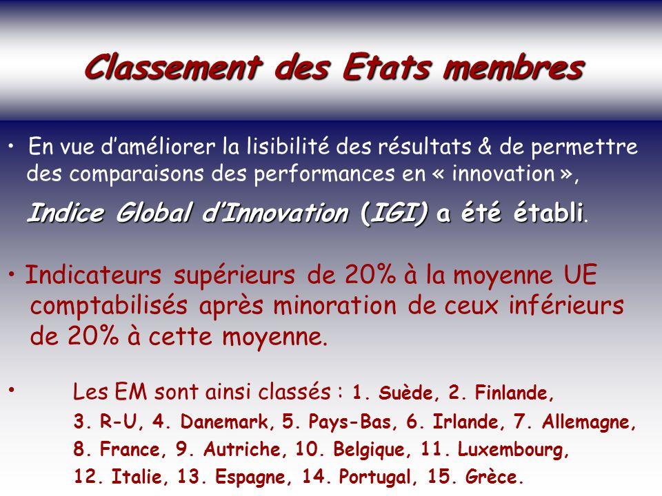 SOCIETE DE LA CONNAISSANCE Jean-Marie ROUSSEAU PARIS - REPERES 3/06/2002 6PRFR 23 Politique régionale Classement des Etats membres Classement des Etats membres En vue daméliorer la lisibilité des résultats & de permettre des comparaisons des performances en « innovation », Indice Global dInnovation (IGI) a été établi Indice Global dInnovation (IGI) a été établi.