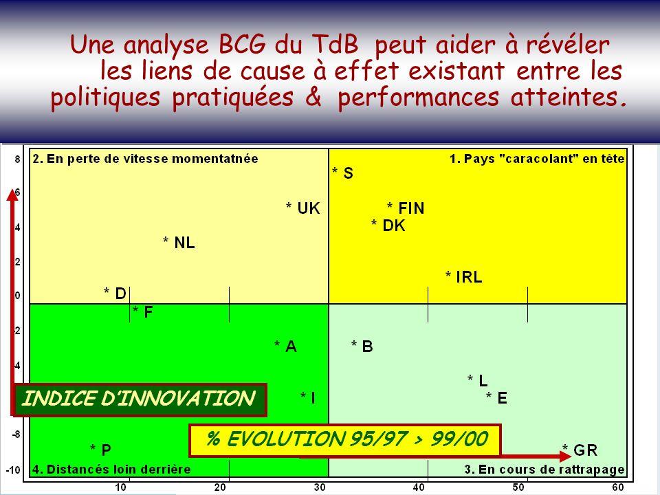 SOCIETE DE LA CONNAISSANCE Jean-Marie ROUSSEAU PARIS - REPERES 3/06/2002 6PRFR 24 Politique régionale INDICE DINNOVATION % EVOLUTION 95/97 > 99/00 Une analyse BCG du TdB peut aider à révéler les liens de cause à effet existant entre les politiques pratiquées & performances atteintes.