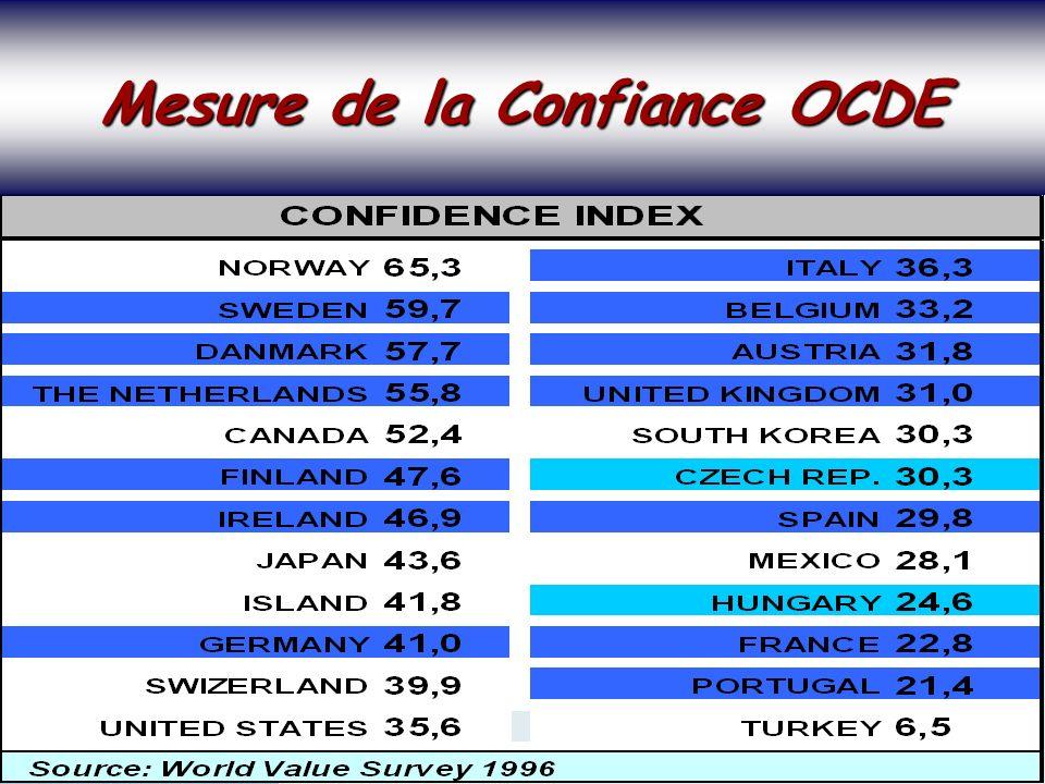 SOCIETE DE LA CONNAISSANCE Jean-Marie ROUSSEAU PARIS - REPERES 3/06/2002 6PRFR 29 Politique régionale Mesure de la Confiance OCDE Mesure de la Confiance OCDE