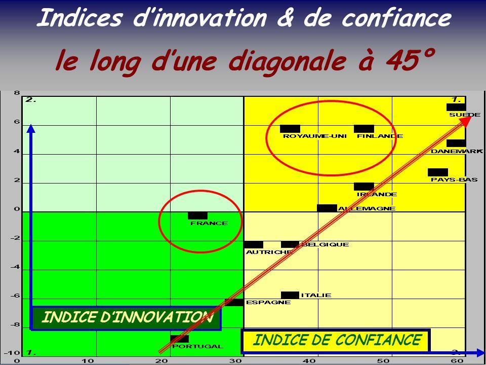 SOCIETE DE LA CONNAISSANCE Jean-Marie ROUSSEAU PARIS - REPERES 3/06/2002 6PRFR 30 Politique régionale INDICE DINNOVATION INDICE DE CONFIANCE Indices dinnovation & de confiance le long dune diagonale à 45°