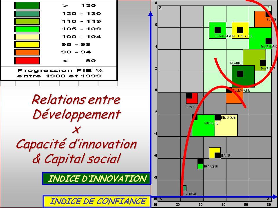 SOCIETE DE LA CONNAISSANCE Jean-Marie ROUSSEAU PARIS - REPERES 3/06/2002 6PRFR 32 Politique régionale Relations entre Développement x Capacité dinnovation & Capital social INDICE DINNOVATION INDICE DE CONFIANCE