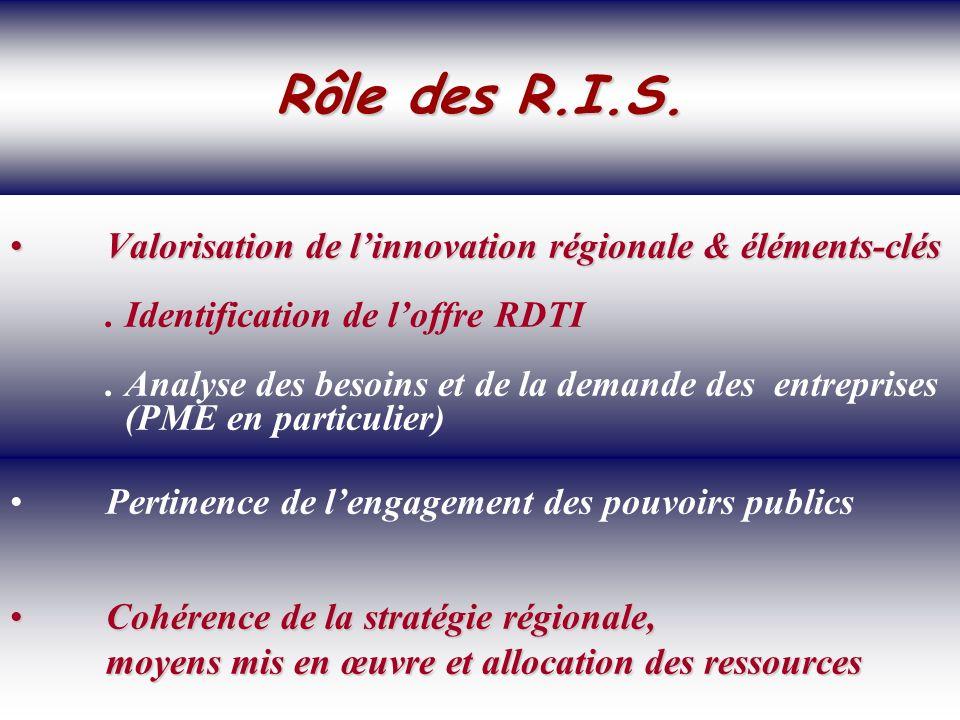 SOCIETE DE LA CONNAISSANCE Jean-Marie ROUSSEAU PARIS - REPERES 3/06/2002 6PRFR 36 Politique régionale Valorisation de linnovation régionale & éléments-clésValorisation de linnovation régionale & éléments-clés.