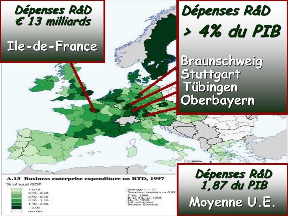 SOCIETE DE LA CONNAISSANCE Jean-Marie ROUSSEAU PARIS - REPERES 3/06/2002 6PRFR 6 Politique régionale Dépenses R&D > 4% du PIB Braunschweig Stuttgart Tübingen Oberbayern Dépenses R&D > 4% du PIB Braunschweig Stuttgart Tübingen Oberbayern Dépenses R&D 1,87 du PIB Moyenne U.E.