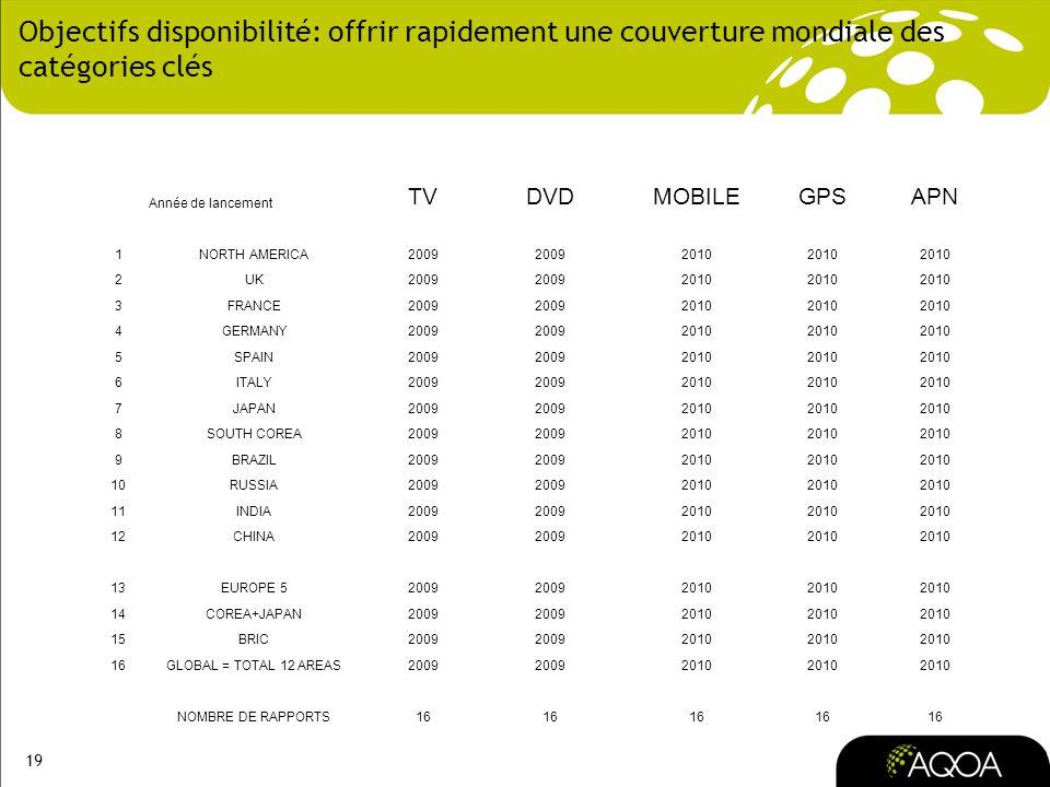 19 Objectifs disponibilité: offrir rapidement une couverture mondiale des catégories clés Année de lancement TVDVDMOBILEGPSAPN 1NORTH AMERICA2009 2010