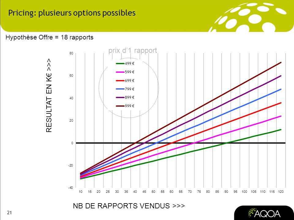 21 Pricing: plusieurs options possibles NB DE RAPPORTS VENDUS >>> RESULTAT EN K >>> prix d1 rapport Hypothèse Offre = 18 rapports