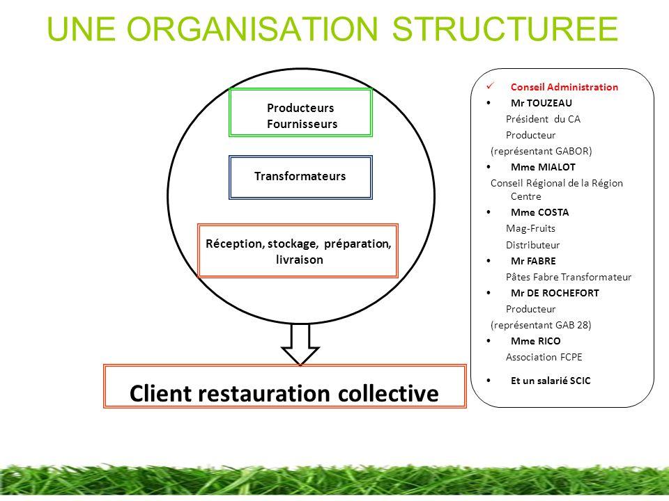 UNE ORGANISATION STRUCTUREE Producteurs Fournisseurs Transformateurs Client restauration collective Réception, stockage, préparation, livraison Consei