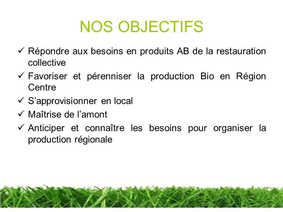 NOS OBJECTIFS Répondre aux besoins en produits AB de la restauration collective Favoriser et pérenniser la production Bio en Région Centre Sapprovisio