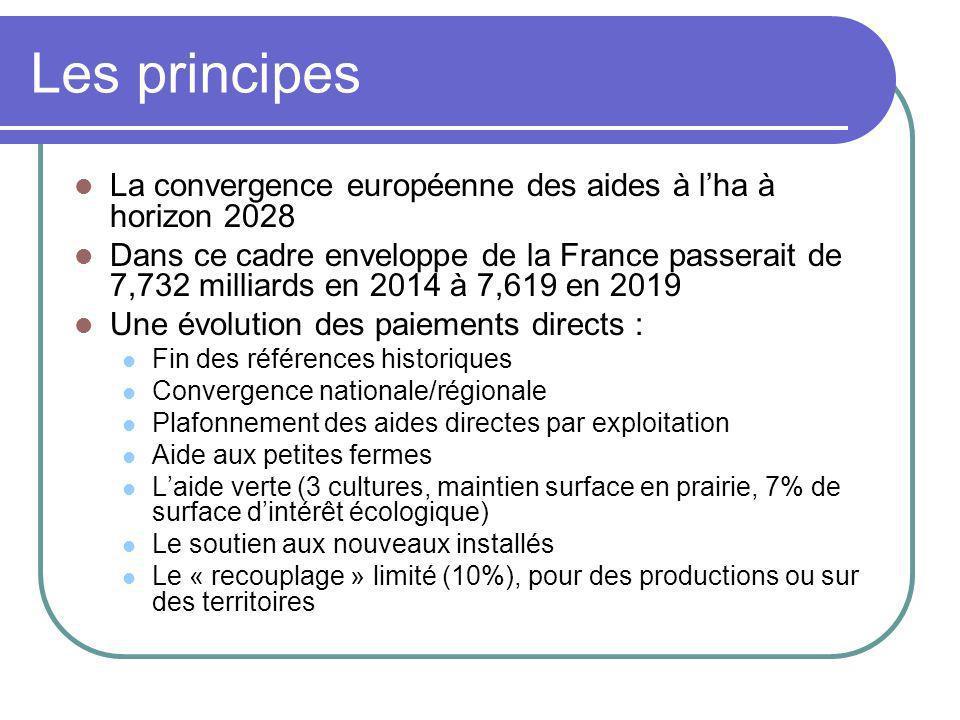 Les principes La convergence européenne des aides à lha à horizon 2028 Dans ce cadre enveloppe de la France passerait de 7,732 milliards en 2014 à 7,6