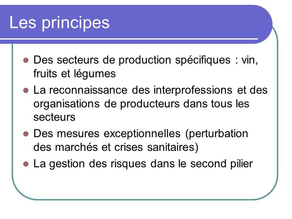 Les principes Des secteurs de production spécifiques : vin, fruits et légumes La reconnaissance des interprofessions et des organisations de producteu