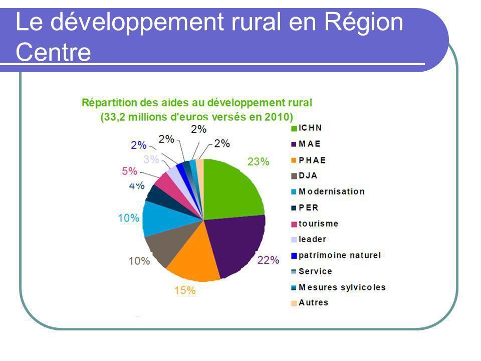 Le développement rural en Région Centre