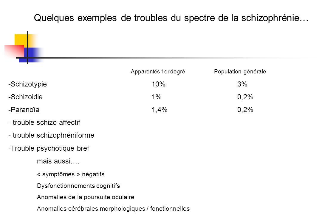 Quelques exemples de troubles du spectre de la schizophrénie… Apparentés 1er degré Population générale -Schizotypie10%3% -Schizoidie1%0,2% -Paranoïa1,