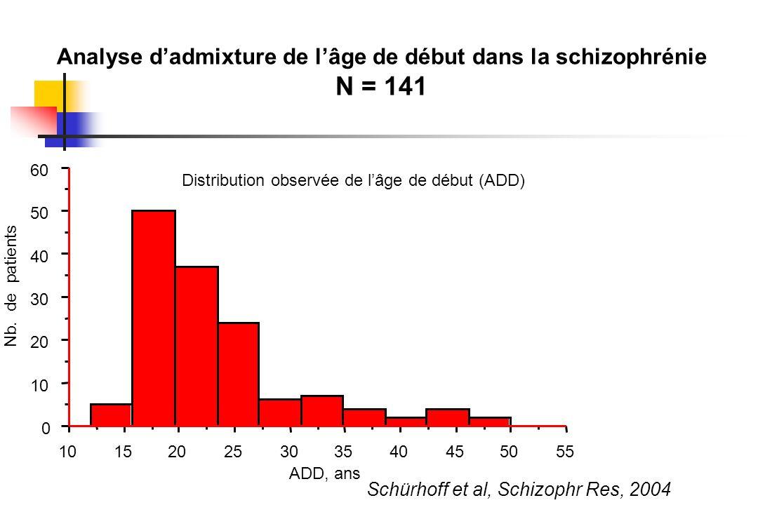 0 10 20 30 40 50 60 Nb. de patients 10152025303540455055 ADD, ans Distribution observée de lâge de début (ADD) Analyse dadmixture de lâge de début dan