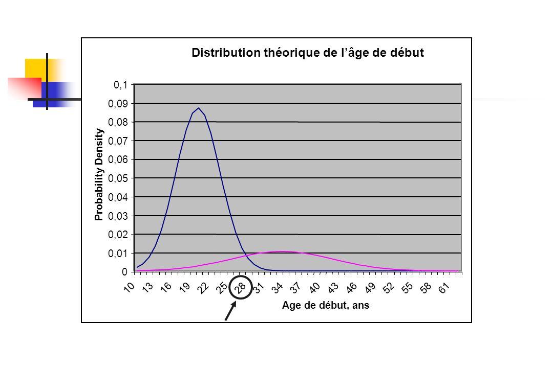 Distribution théorique de lâge de début 0 0,01 0,02 0,03 0,04 0,05 0,06 0,07 0,08 0,09 0,1 101316192225283134374043464952555861 Age de début, ans Prob