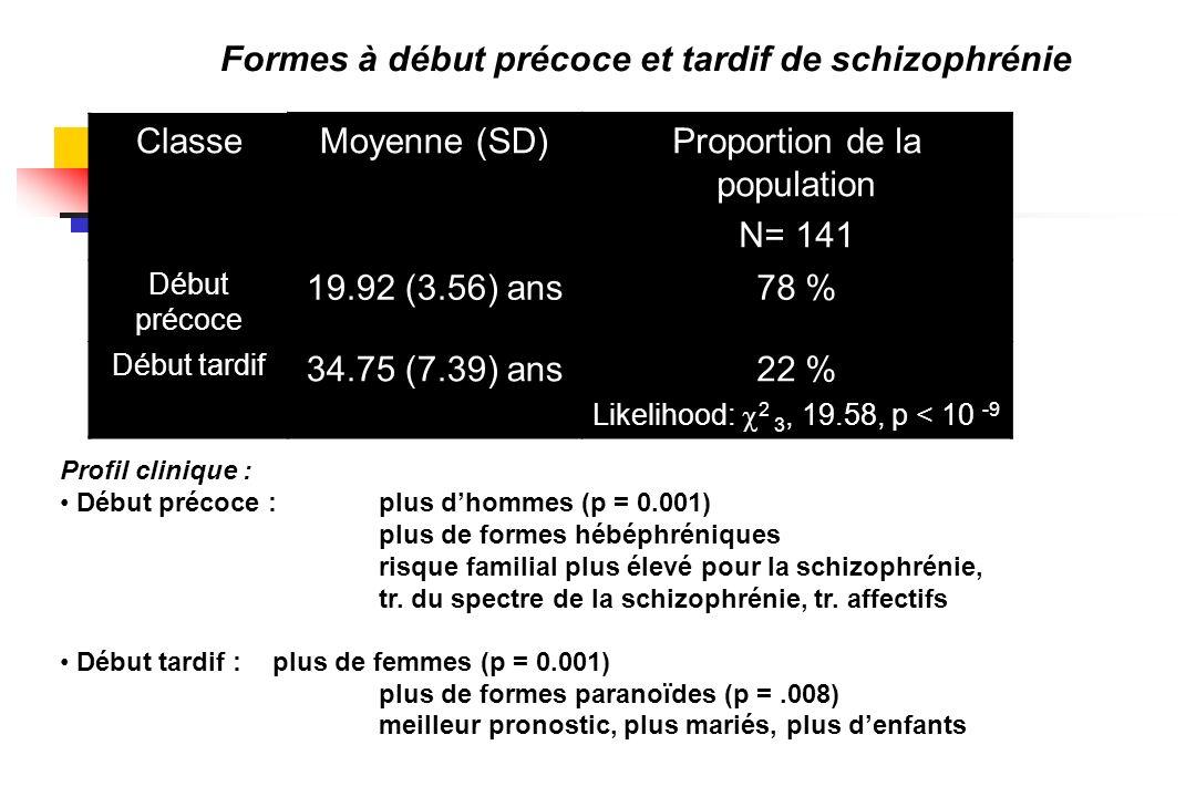 Formes à début précoce et tardif de schizophrénie Profil clinique : Début précoce :plus dhommes (p = 0.001) plus de formes hébéphréniques risque famil