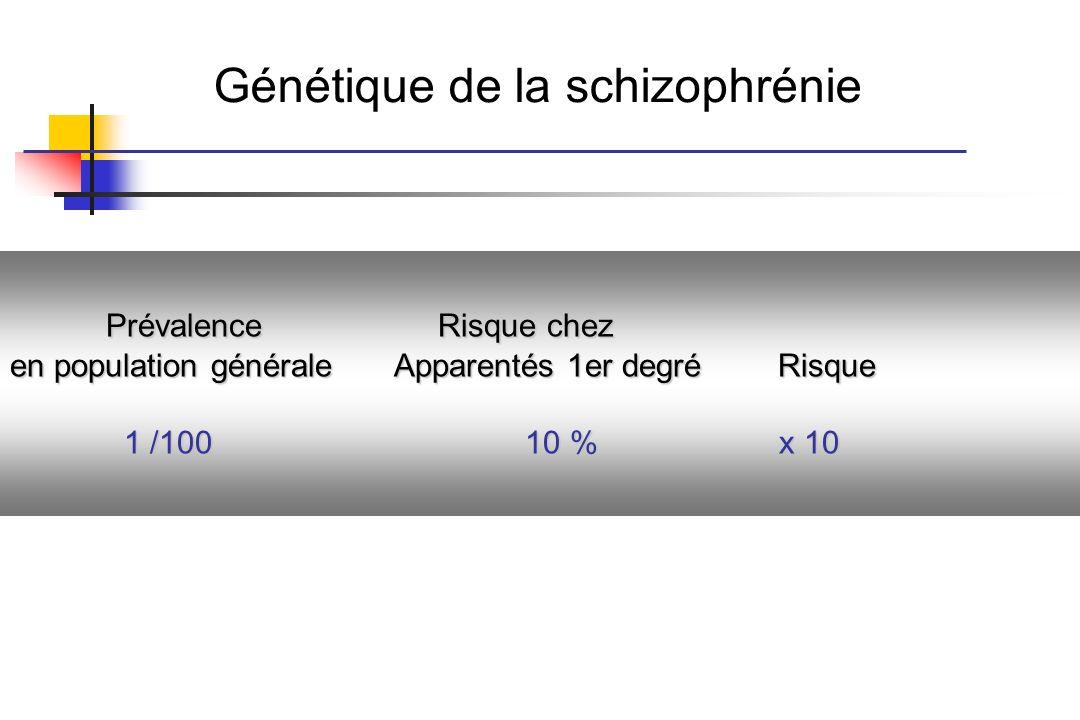 Prévalence Risque chez en population générale Apparentés 1er degré Risque 1 /100 10 % x 10 1 /100 10 % x 10 Génétique de la schizophrénie