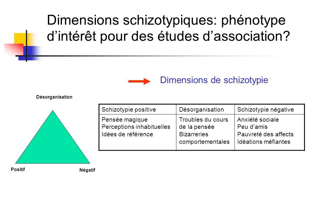 Dimensions schizotypiques: phénotype dintérêt pour des études dassociation? Désorganisation Négatif Positif Dimensions de schizotypie Schizotypie posi