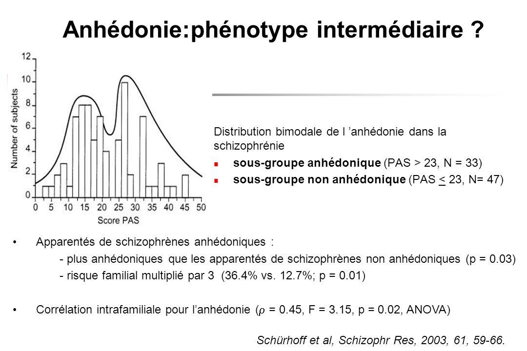 Anhédonie:phénotype intermédiaire ? Distribution bimodale de l anhédonie dans la schizophrénie sous-groupe anhédonique (PAS > 23, N = 33) sous-groupe
