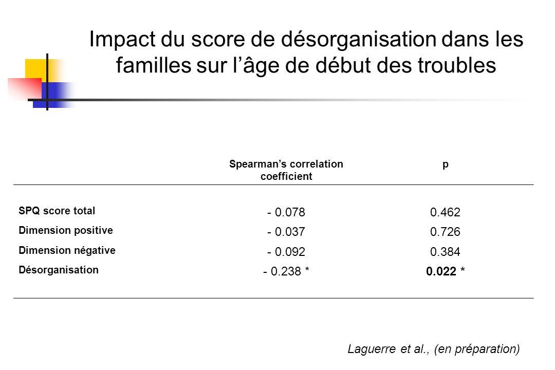 Impact du score de désorganisation dans les familles sur lâge de début des troubles Spearmans correlation coefficient p SPQ score total - 0.0780.462 D