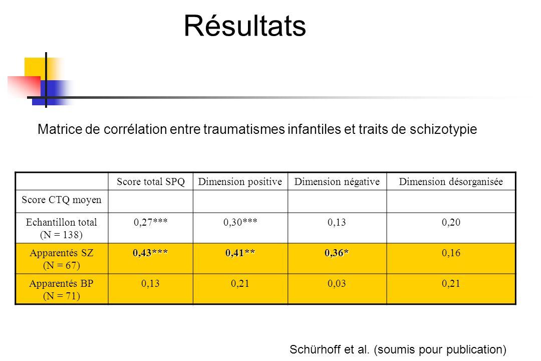 Résultats Score total SPQDimension positiveDimension négativeDimension désorganisée Score CTQ moyen Echantillon total (N = 138) 0,27***0,30***0,130,20