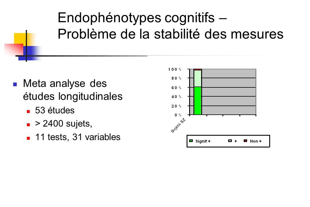 Endophénotypes cognitifs – Problème de la stabilité des mesures Meta analyse des études longitudinales 53 études > 2400 sujets, 11 tests, 31 variables