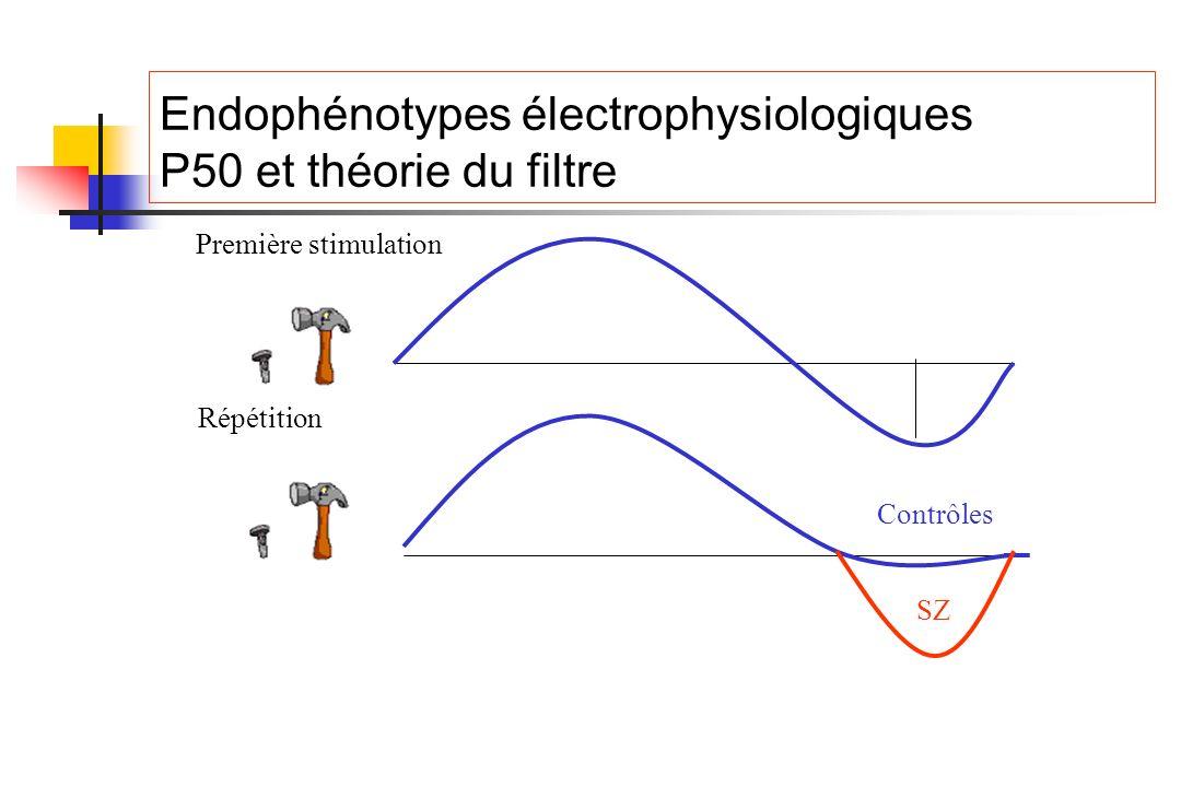 Endophénotypes électrophysiologiques P50 et théorie du filtre Première stimulation SZ Contrôles Répétition