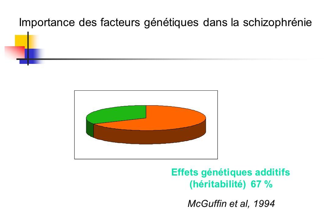 Importance des facteurs génétiques dans la schizophrénie McGuffin et al, 1994 Effet de lenvironnement 33 % Effets génétiques additifs (héritabilité) 6