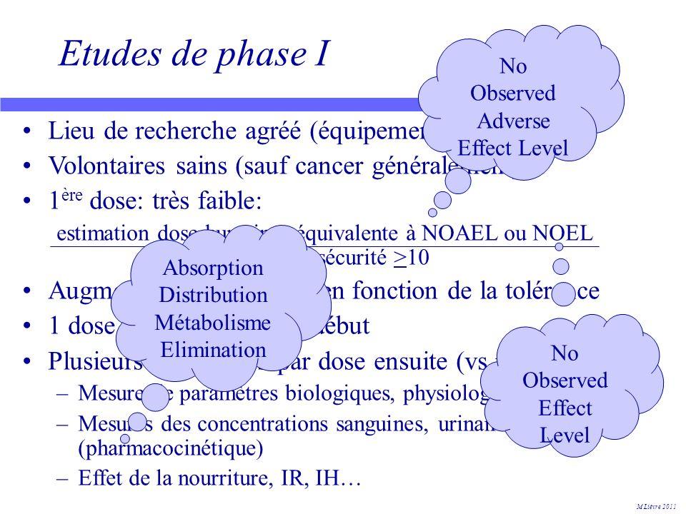 CTD: qualité (modules 2.3 et 3) Composition du médicament Méthode de préparation Contrôle des matières premières Contrôle des produits intermédiaires Contrôle du produit fini Stabilité Biodisponibilité, bioéquivalence M Lièvre 2011