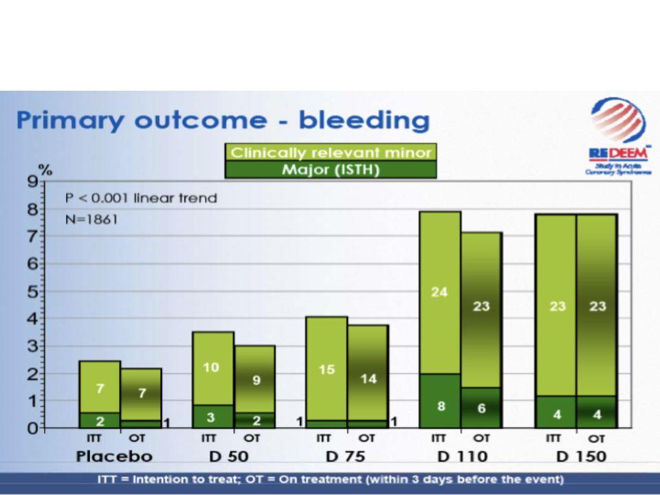 Développement complet Phase III (malades) –appréciation de lefficacité et de la tolérance –permet dévaluer le rapport bénéfice / risque ou index thérapeutique Durée: 2 à 6 ans M Lièvre 2011