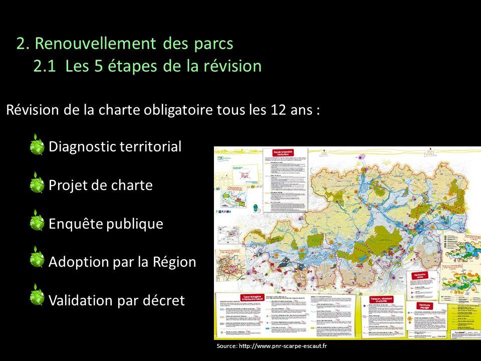 Révision de la charte obligatoire tous les 12 ans : Diagnostic territorial Projet de charte Enquête publique Adoption par la Région Validation par déc