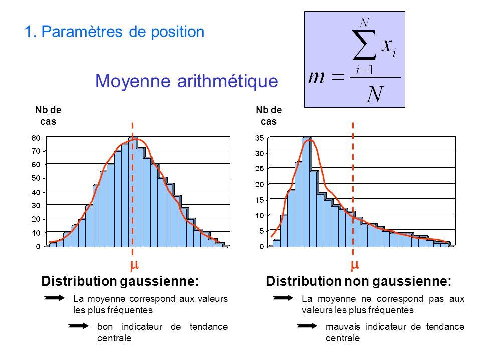 Distribution gaussienne: Nb de cas La moyenne correspond aux valeurs les plus fréquentes Distribution non gaussienne: bon indicateur de tendance centr