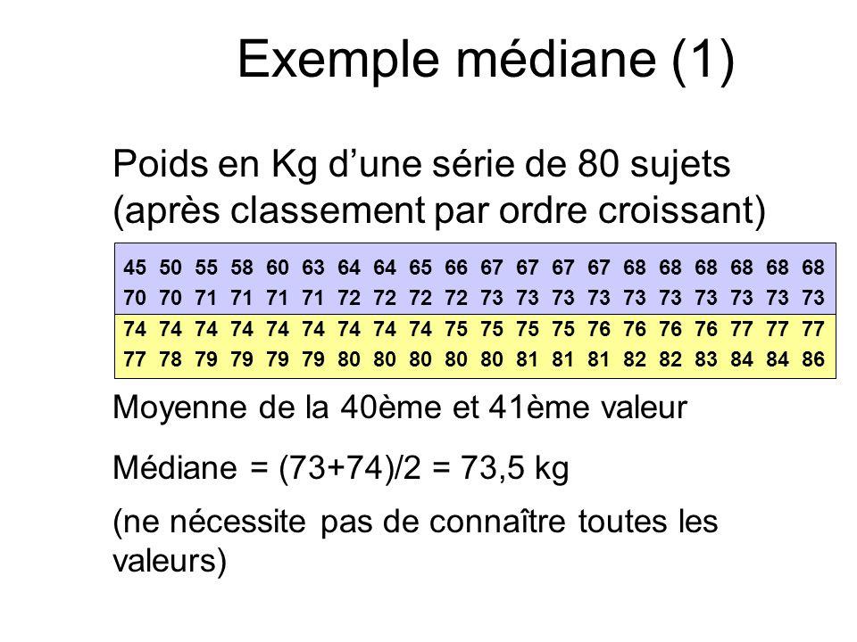 Exemple médiane (1) Poids en Kg dune série de 80 sujets (après classement par ordre croissant) 45 50 55 58 60 63 64 64 65 66 67 67 67 67 68 68 68 68 6