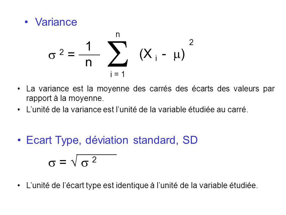 Variance i = 1 n (X i - ) 1 n 2 = 2 La variance est la moyenne des carrés des écarts des valeurs par rapport à la moyenne. Lunité de la variance est l