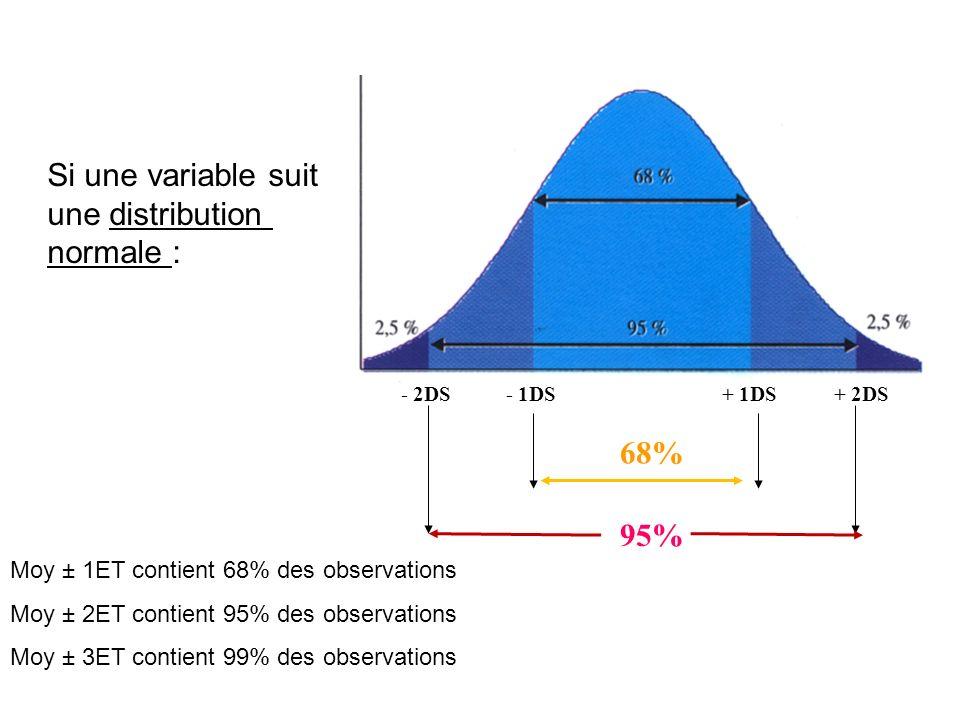 68% 95% - 1DS- 2DS+ 1DS+ 2DS Moy ± 1ET contient 68% des observations Moy ± 2ET contient 95% des observations Moy ± 3ET contient 99% des observations S