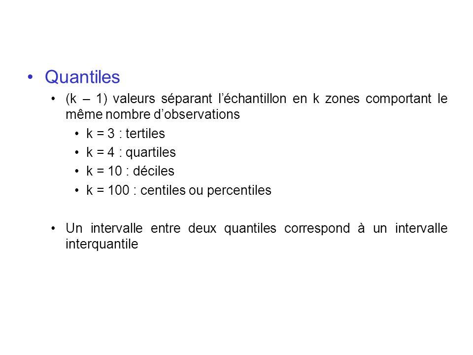 Quantiles (k – 1) valeurs séparant léchantillon en k zones comportant le même nombre dobservations k = 3 : tertiles k = 4 : quartiles k = 10 : déciles