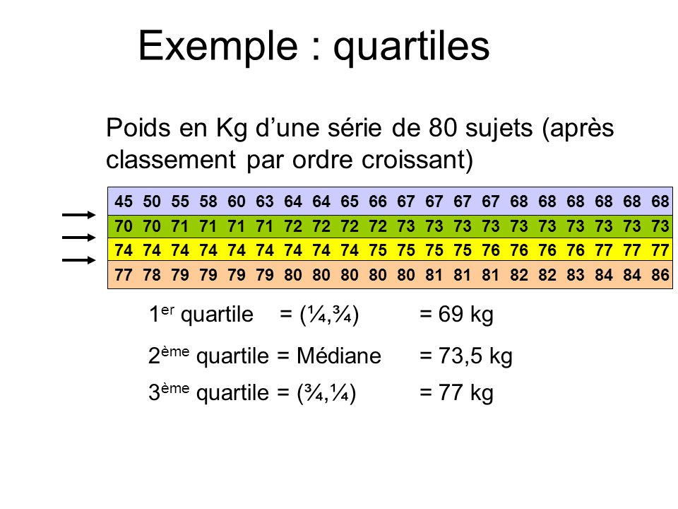 Exemple : quartiles Poids en Kg dune série de 80 sujets (après classement par ordre croissant) 45 50 55 58 60 63 64 64 65 66 67 67 67 67 68 68 68 68 6