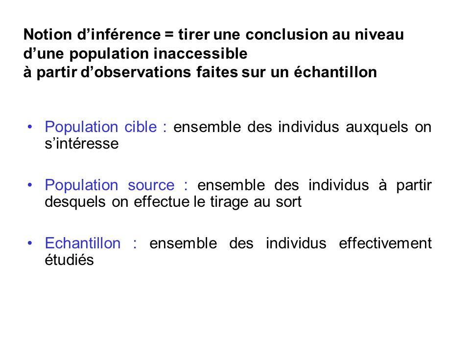 Population cible : ensemble des individus auxquels on sintéresse Population source : ensemble des individus à partir desquels on effectue le tirage au