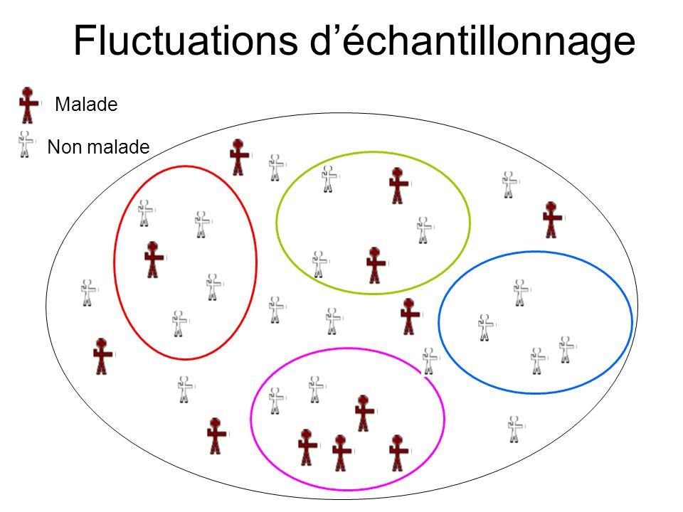 Fluctuations déchantillonnage Malade Non malade
