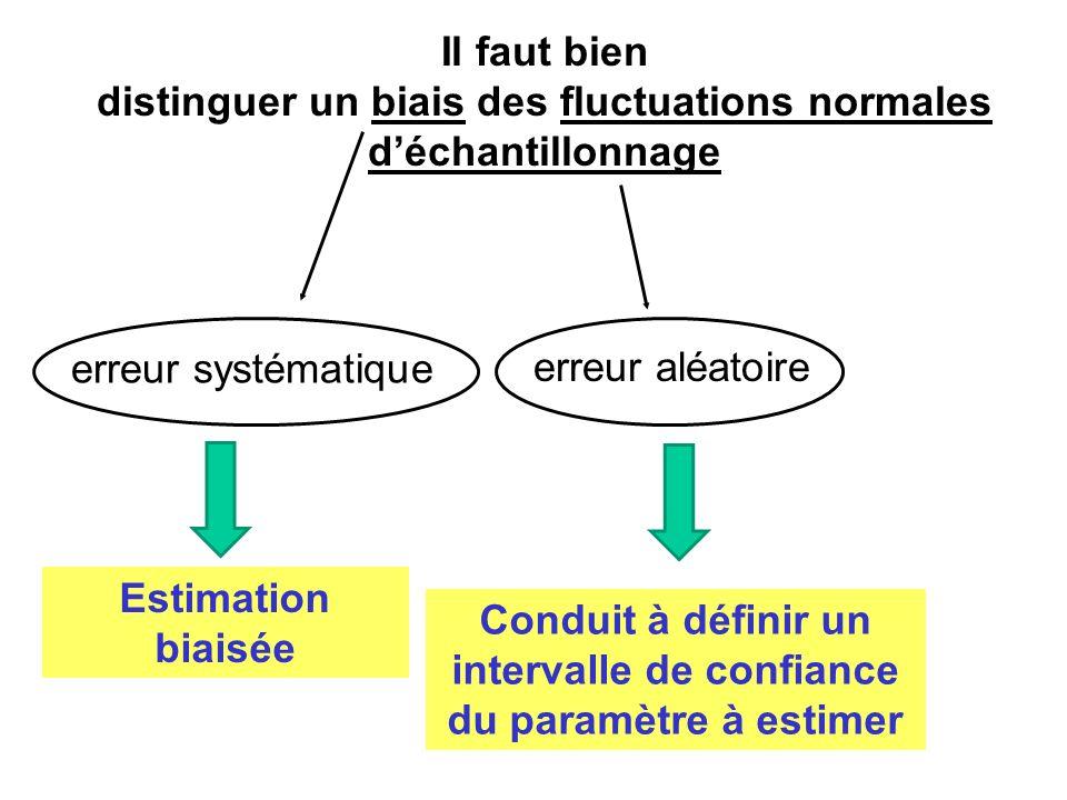 Il faut bien distinguer un biais des fluctuations normales déchantillonnage erreur systématique erreur aléatoire Conduit à définir un intervalle de co