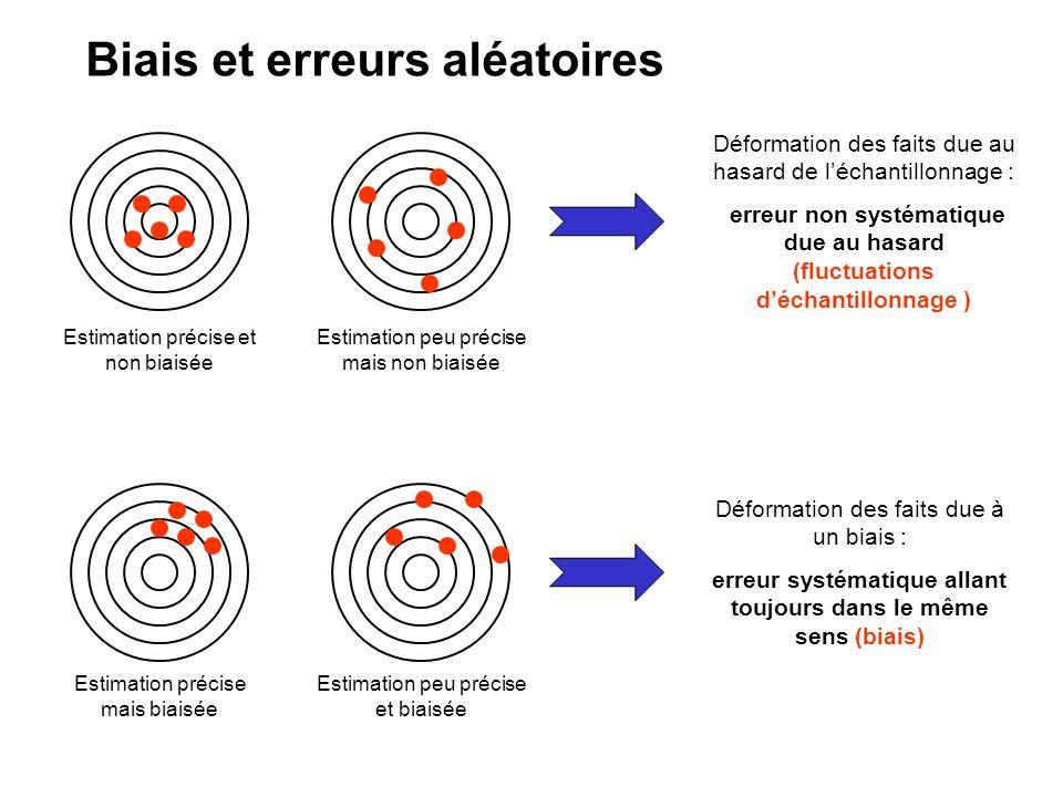 Déformation des faits due au hasard de léchantillonnage : erreur non systématique due au hasard (fluctuations déchantillonnage ) Estimation précise et