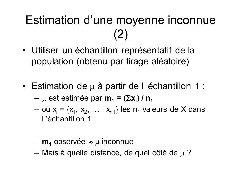 Estimation dune moyenne inconnue (2) Utiliser un échantillon représentatif de la population (obtenu par tirage aléatoire) Estimation de à partir de l