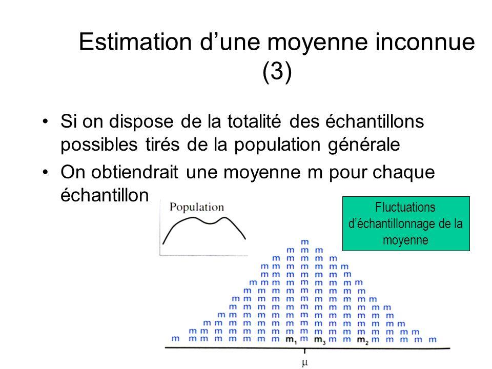 Estimation dune moyenne inconnue (3) Si on dispose de la totalité des échantillons possibles tirés de la population générale On obtiendrait une moyenn