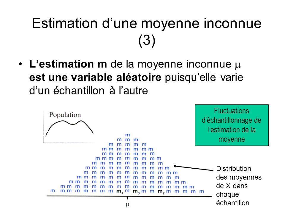 Estimation dune moyenne inconnue (3) Lestimation m de la moyenne inconnue est une variable aléatoire puisquelle varie dun échantillon à lautre Fluctua