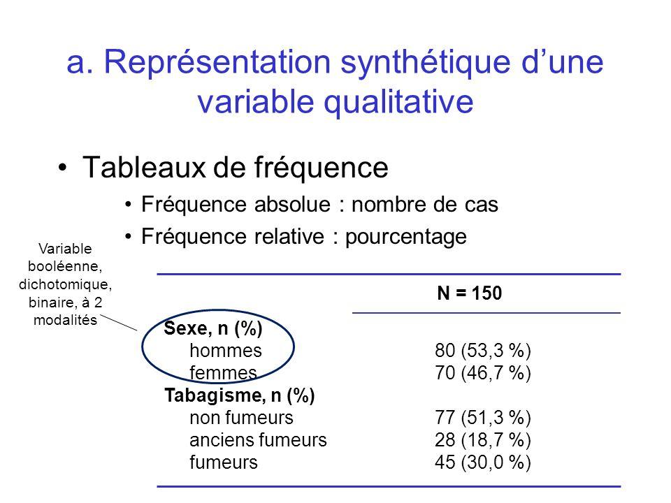 Tableaux de fréquence Fréquence absolue : nombre de cas Fréquence relative : pourcentage Sexe, n (%) hommes femmes Tabagisme, n (%) non fumeurs ancien