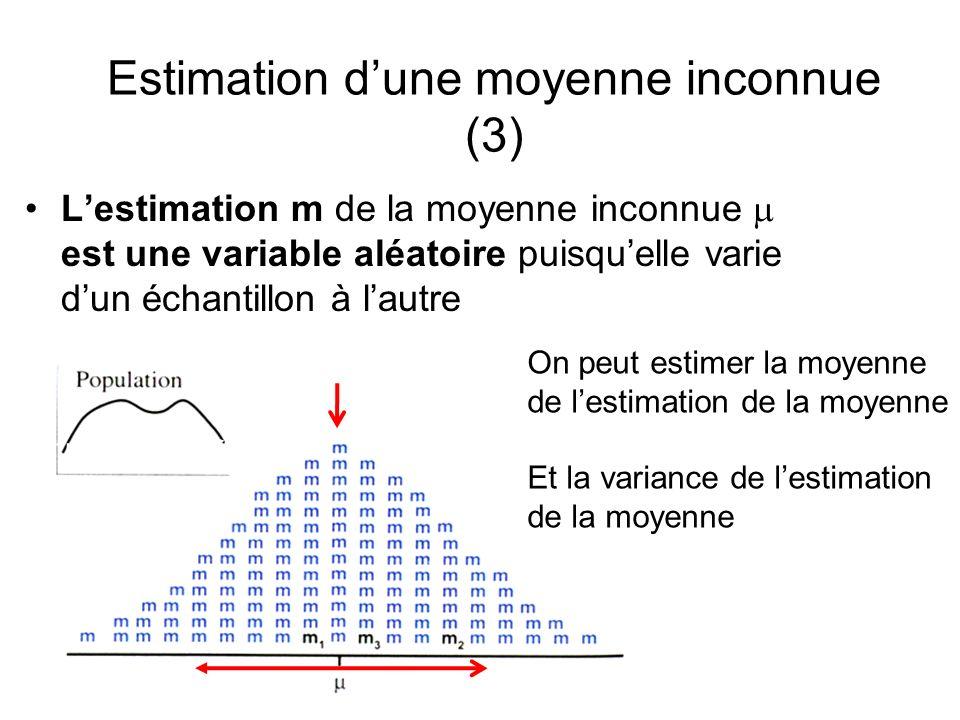 Estimation dune moyenne inconnue (3) Lestimation m de la moyenne inconnue est une variable aléatoire puisquelle varie dun échantillon à lautre Distrib