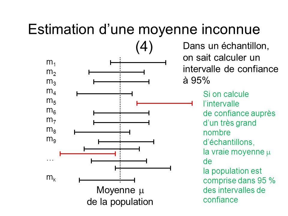 Estimation dune moyenne inconnue (4) m1m2m3m4m5m6m7m8m9…mkm1m2m3m4m5m6m7m8m9…mk Moyenne de la population Si on calcule lintervalle de confiance auprès