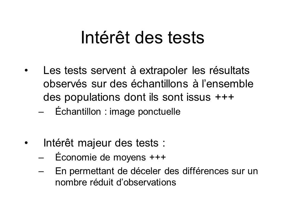 Intérêt des tests Les tests servent à extrapoler les résultats observés sur des échantillons à lensemble des populations dont ils sont issus +++ –Écha